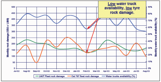 Impact of water on haul roads