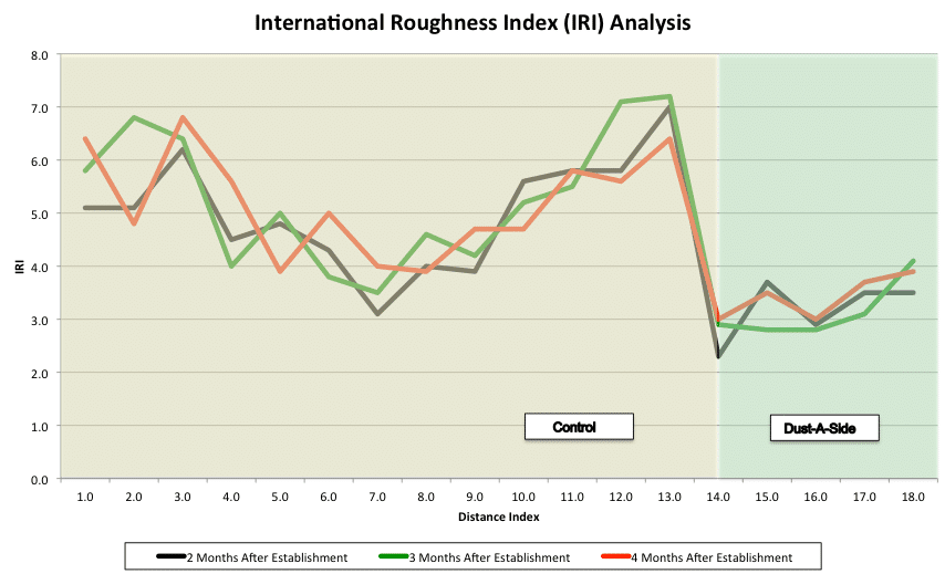 nternational Roughness Index (IRI) analysis for haulroad tyes